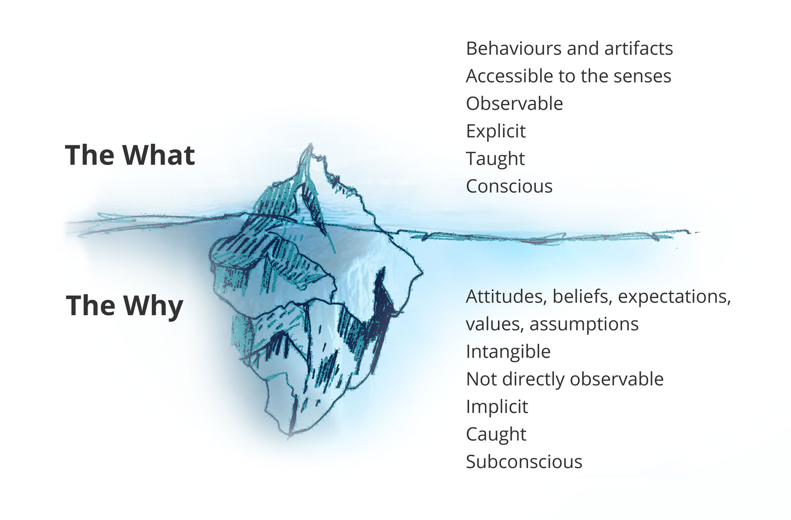 iceberg psychology and edward t hall The iceberg theory of culture the iceberg theory of culture was developed by edward t hall in 1976 in order to illustrate how what influences a culture lies below the surface of what we are seeing at first.