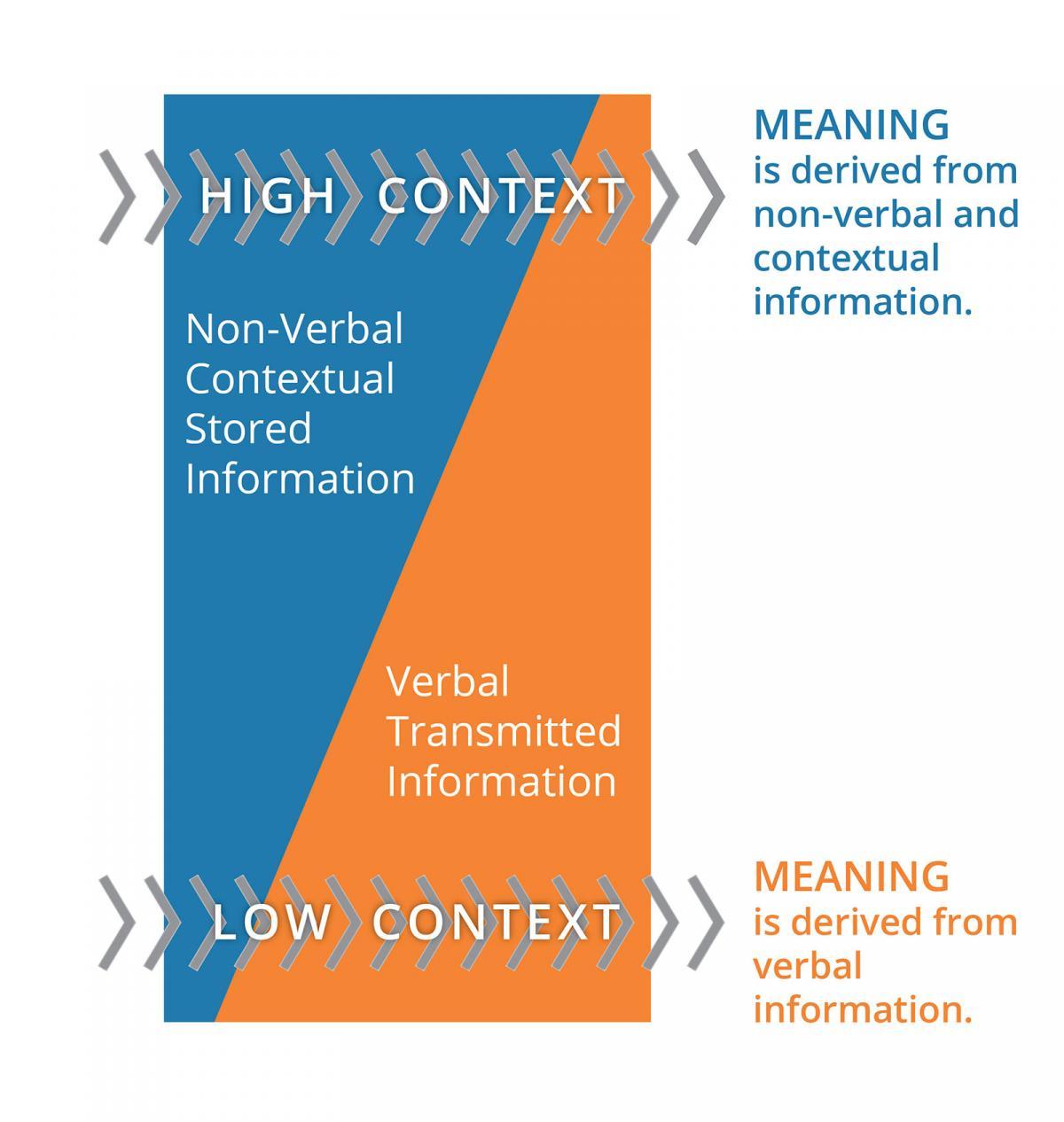 The Cultural Iceberg & Communication | EMI