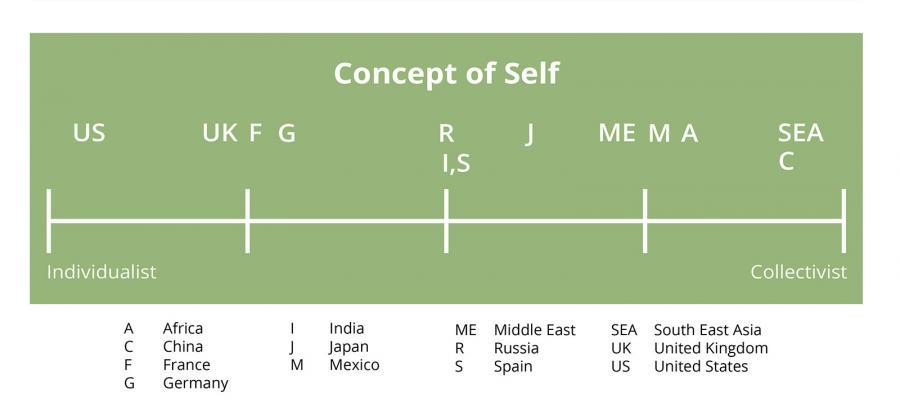 cultural continuum